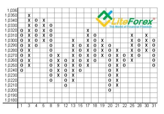 LiteForex: استراتژی های سودآور فارکس، تجزیه و تحلیل و درک آنها