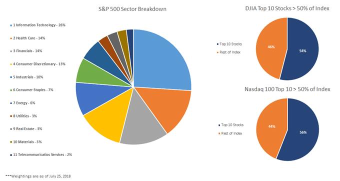 تفاوت بین Dow، Nasdaq و S & amp؛ P 500: آمار و ارقام اصلی & amp؛ فرصت ها