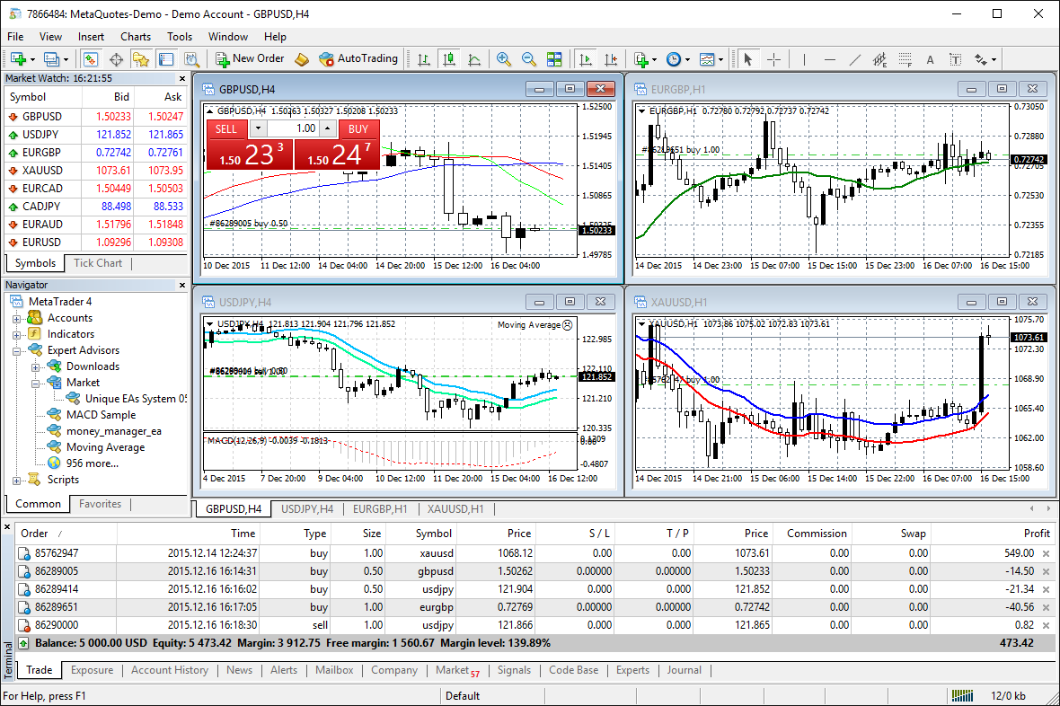 http://forexiha.ir/wp-content/uploads/2021/02/charts-and-indicators-in-metatrader-4.png
